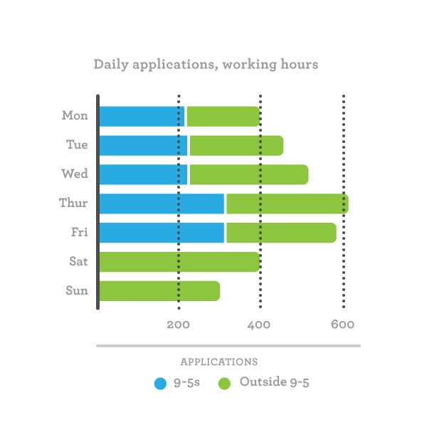 Bar graph showing number of college applications made during working hours vs non-working hours