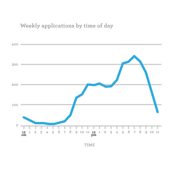 Graph showing timing of college applications throughout the day, peaking at 7pm